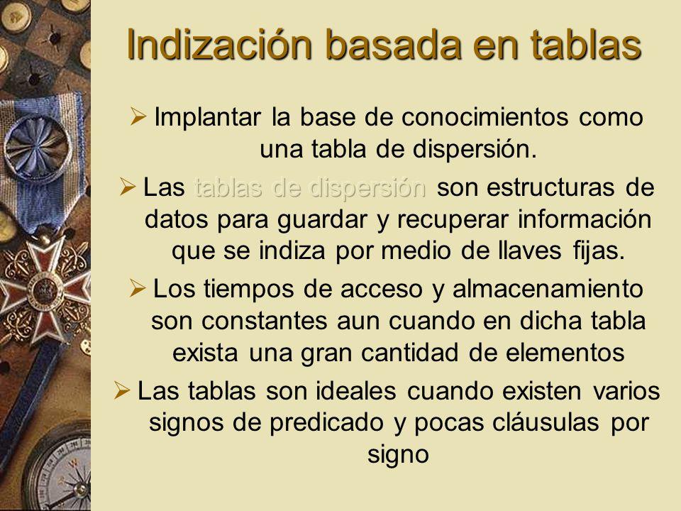 Indización basada en tablas