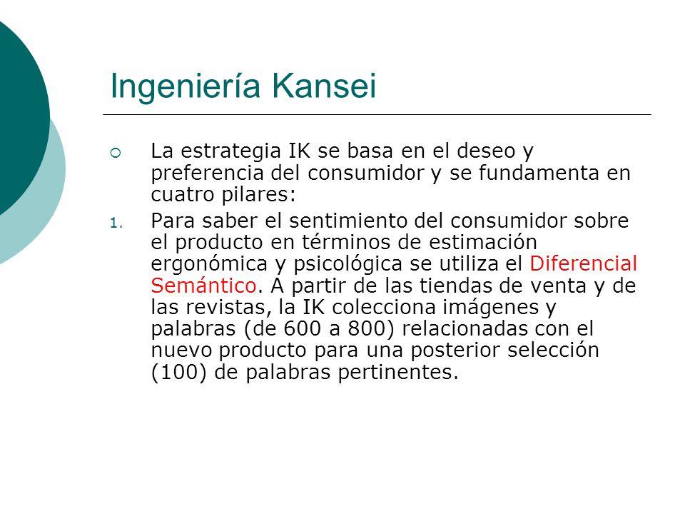 Ingeniería Kansei La estrategia IK se basa en el deseo y preferencia del consumidor y se fundamenta en cuatro pilares: