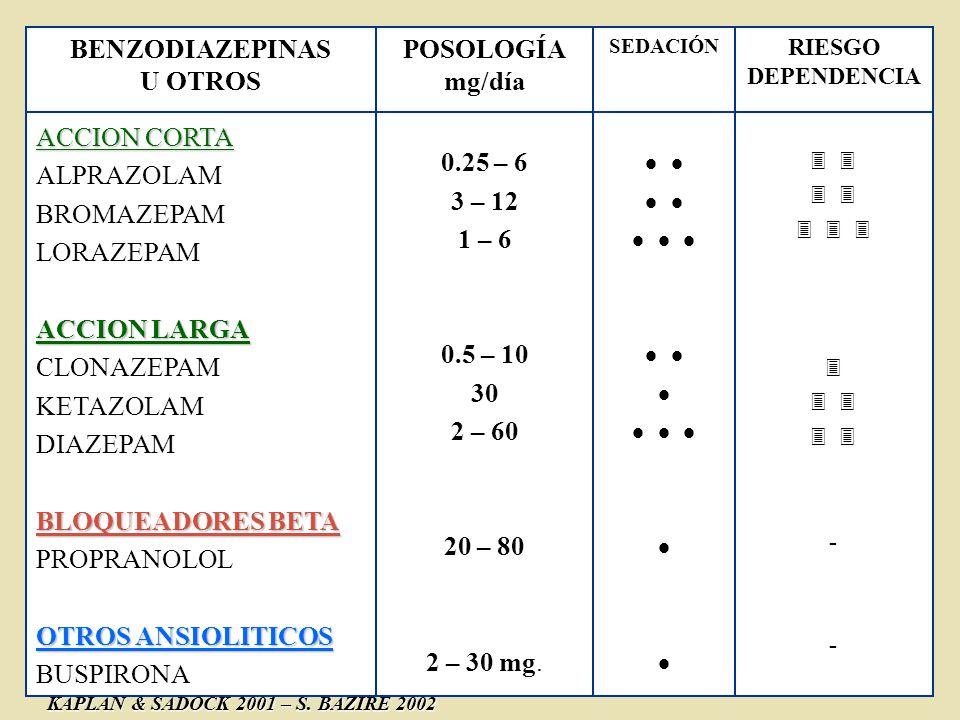 BENZODIAZEPINAS 0.25 – 6 3 – 12 1 – 6 0.5 – 10 30 2 – 60 20 – 80