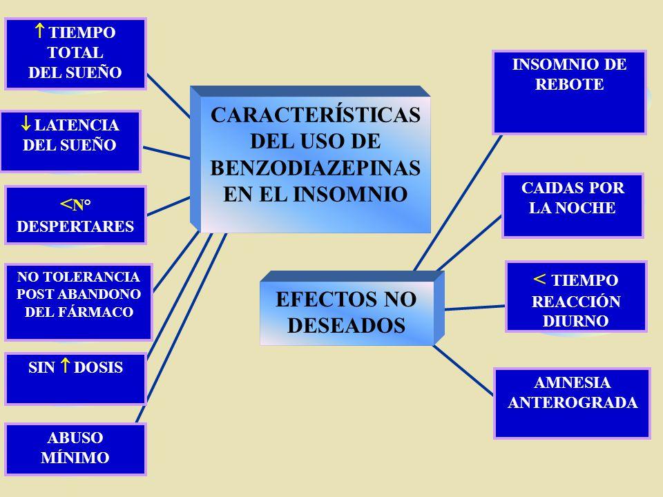 CARACTERÍSTICAS DEL USO DE BENZODIAZEPINAS EN EL INSOMNIO
