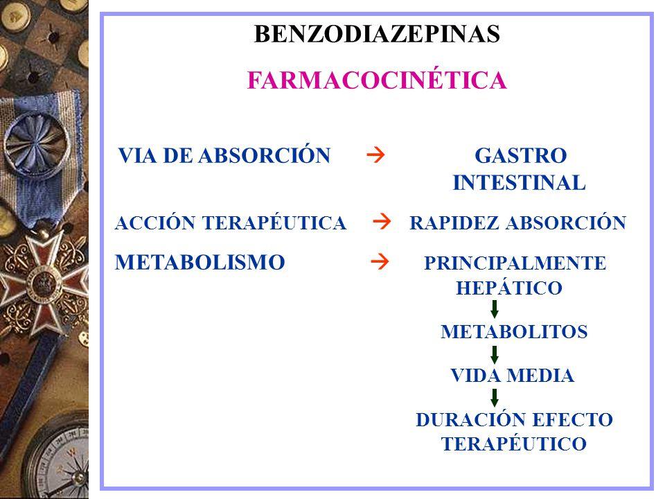 BENZODIAZEPINAS FARMACOCINÉTICA ACCIÓN TERAPÉUTICA  RAPIDEZ ABSORCIÓN
