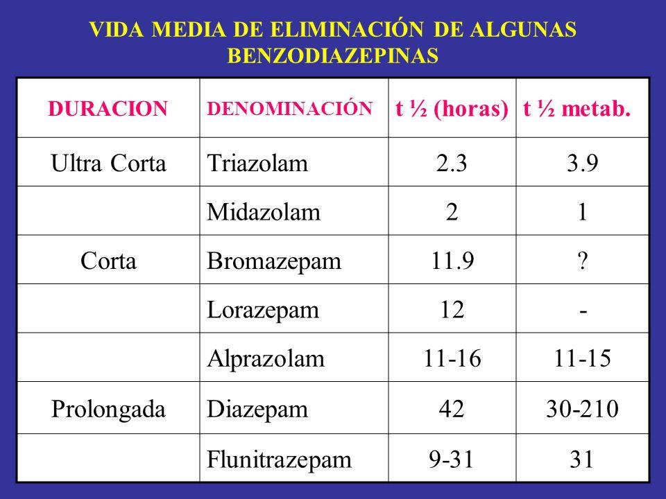 VIDA MEDIA DE ELIMINACIÓN DE ALGUNAS BENZODIAZEPINAS