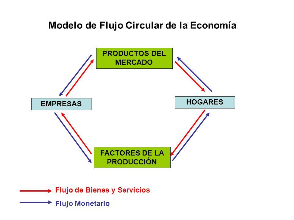 Modelo de Flujo Circular de la Economía FACTORES DE LA PRODUCCIÓN