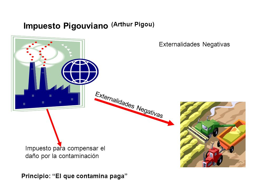 Impuesto Pigouviano (Arthur Pigou) Externalidades Negativas