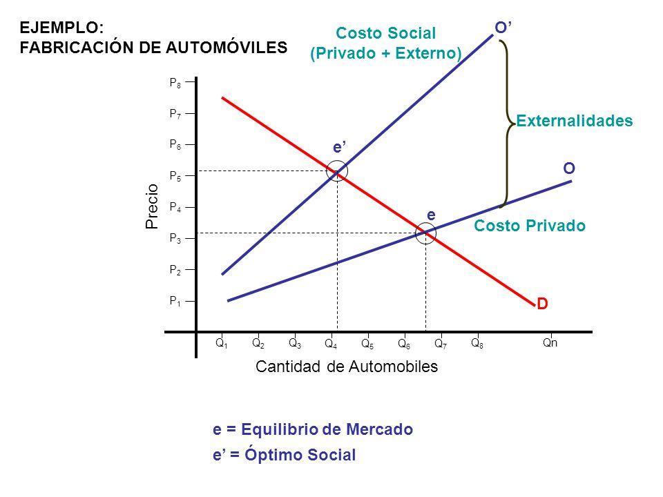 Costo Social (Privado + Externo)
