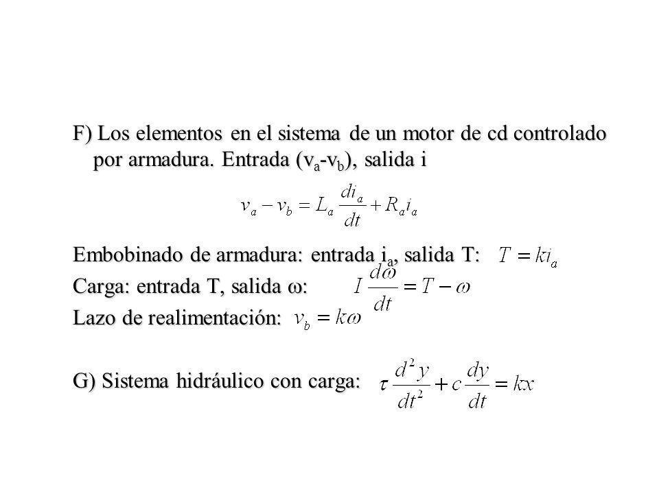 F) Los elementos en el sistema de un motor de cd controlado por armadura. Entrada (va-vb), salida i