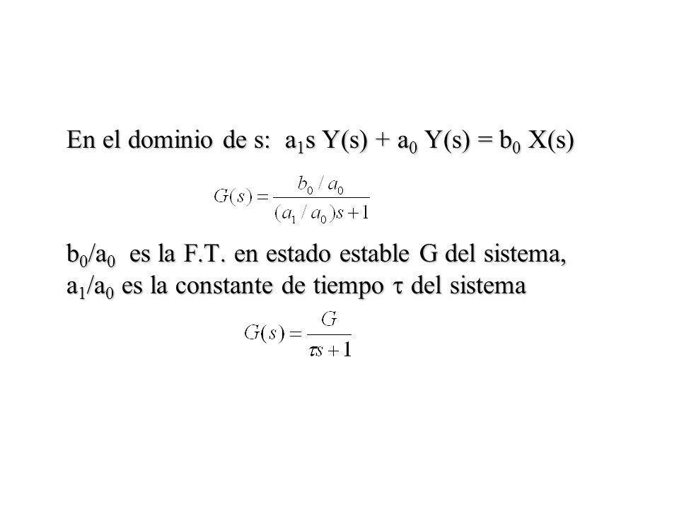 En el dominio de s: a1s Y(s) + a0 Y(s) = b0 X(s)