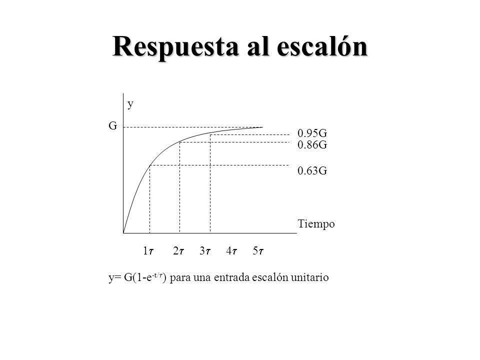 Respuesta al escalón 1 2 3 4 5 0.63G 0.86G 0.95G Tiempo y G