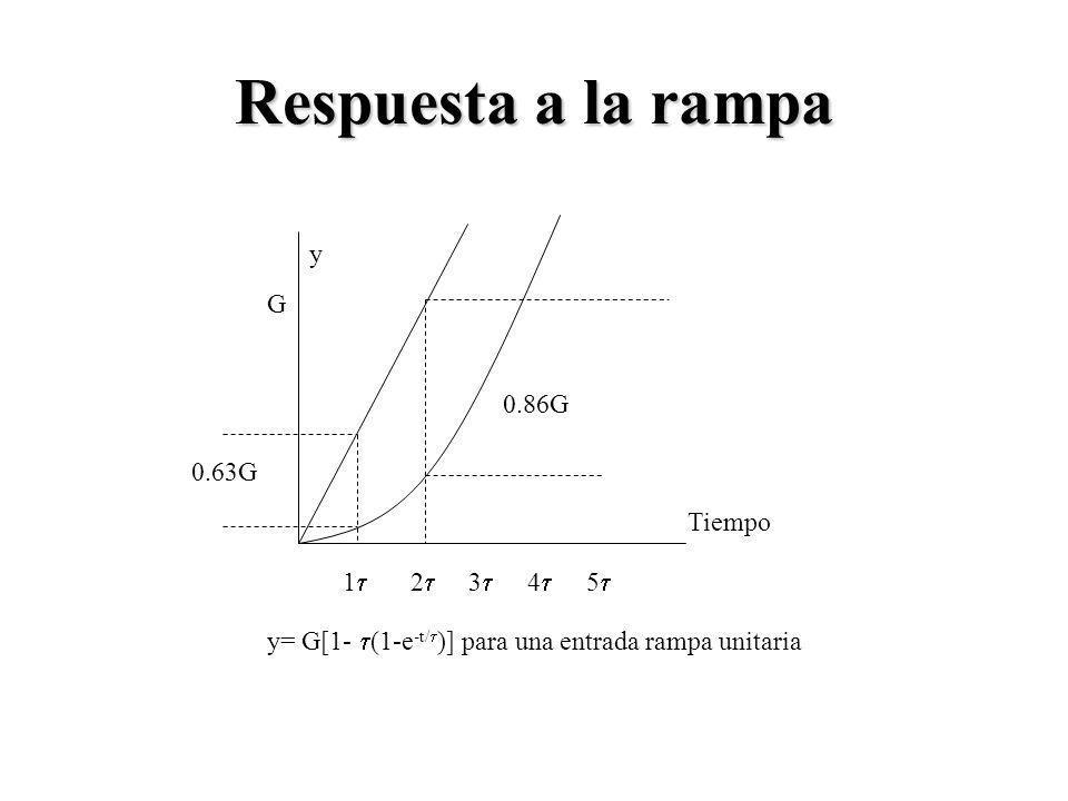 Respuesta a la rampa 1 2 3 4 5 0.63G 0.86G Tiempo y G