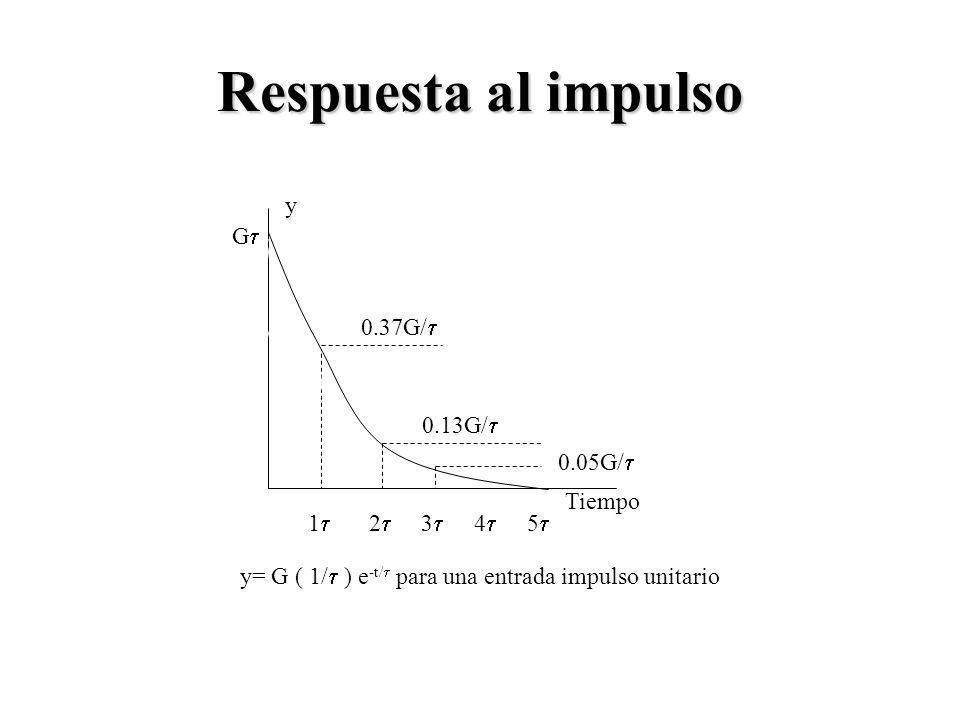 Respuesta al impulso 1 2 3 4 5 0.37G/ Tiempo y G