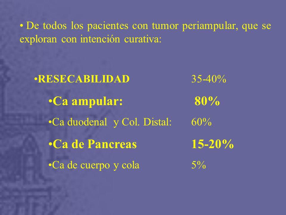 Ca ampular: 80% Ca de Pancreas 15-20%