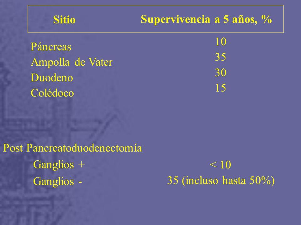 Sitio Supervivencia a 5 años, % 10. 35. 30. 15. < 10. 35 (incluso hasta 50%) Páncreas. Ampolla de Vater.
