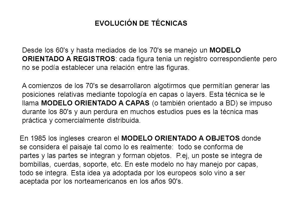 EVOLUCIÓN DE TÉCNICAS
