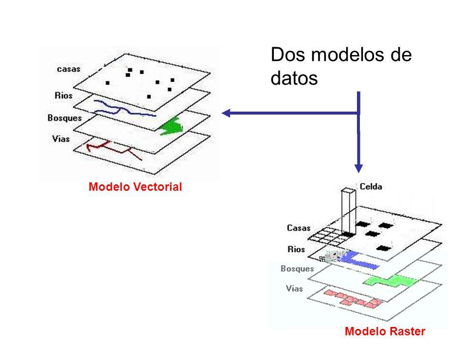 Dos modelos de datos Modelo Vectorial Modelo Raster