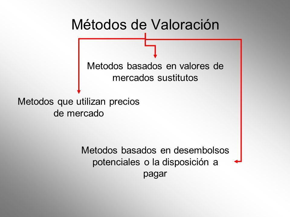 Métodos de Valoración Metodos basados en valores de mercados sustitutos. Metodos que utilizan precios de mercado.