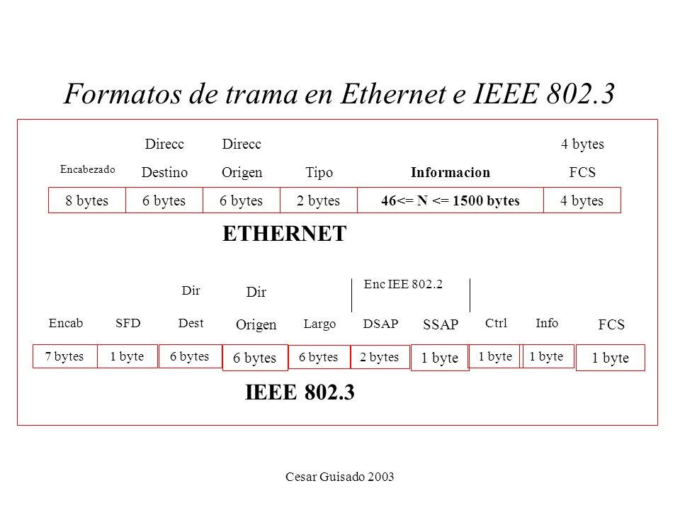 Formatos de trama en Ethernet e IEEE 802.3