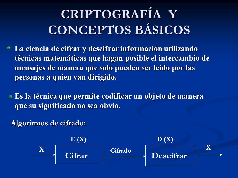 CRIPTOGRAFÍA Y CONCEPTOS BÁSICOS