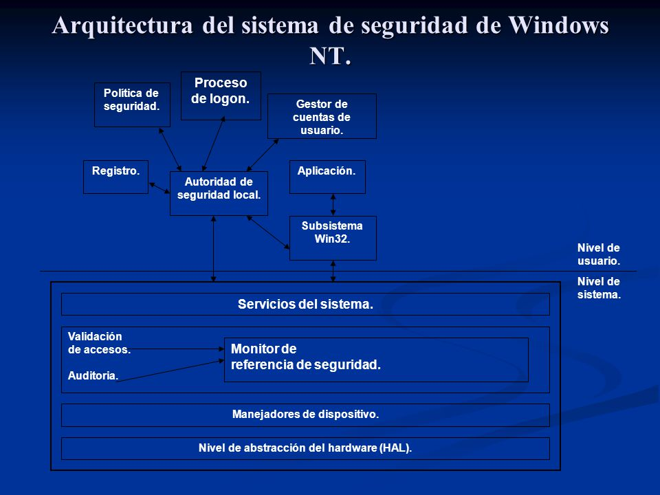 Arquitectura del sistema de seguridad de Windows NT.