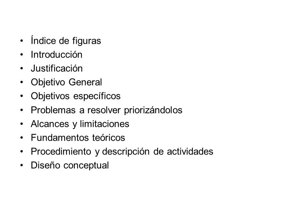 Índice de figuras Introducción. Justificación. Objetivo General. Objetivos específicos. Problemas a resolver priorizándolos.