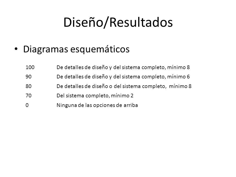 Diseño/Resultados Diagramas esquemáticos 100