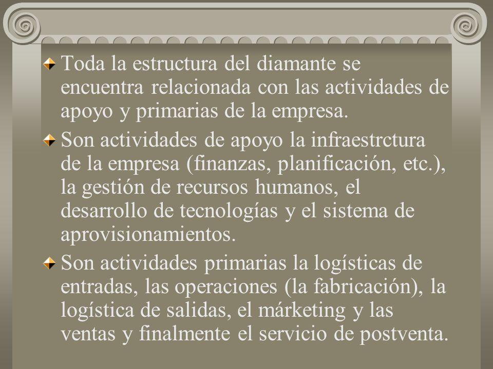 Toda la estructura del diamante se encuentra relacionada con las actividades de apoyo y primarias de la empresa.