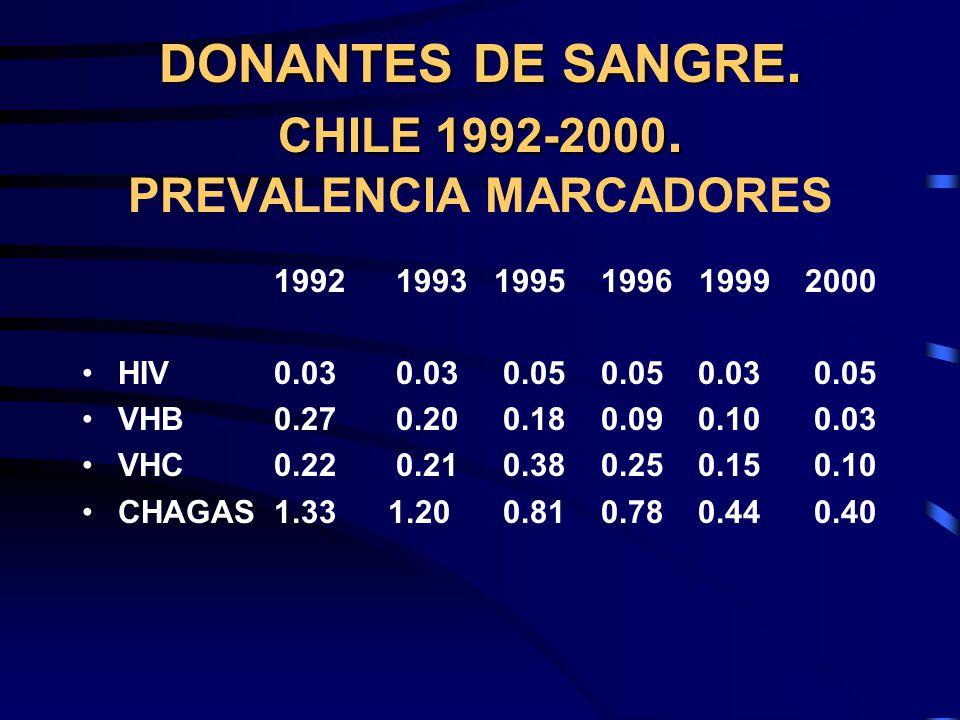 DONANTES DE SANGRE. CHILE 1992-2000. PREVALENCIA MARCADORES