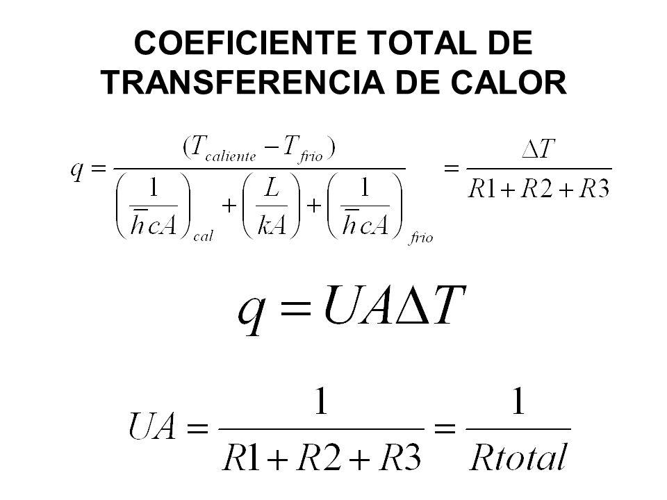 COEFICIENTE TOTAL DE TRANSFERENCIA DE CALOR