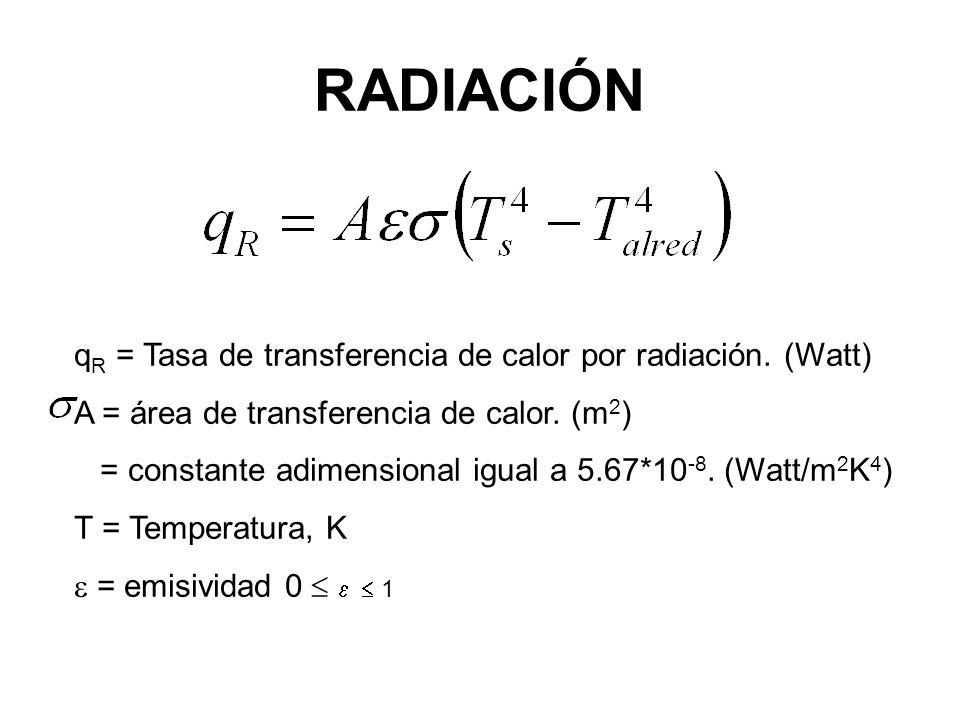 RADIACIÓN qR = Tasa de transferencia de calor por radiación. (Watt)