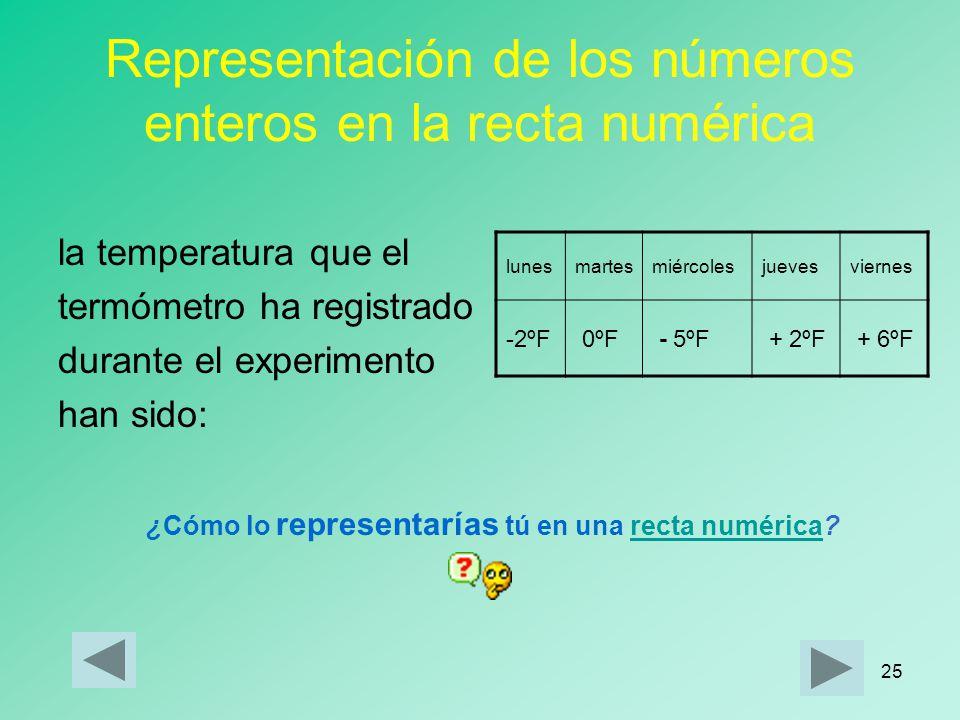 Representación de los números enteros en la recta numérica