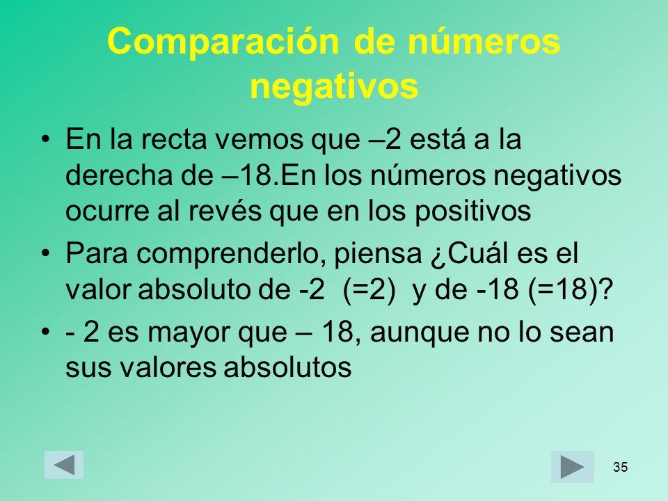 Comparación de números negativos