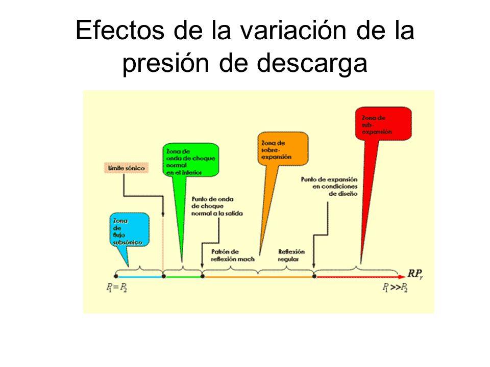 Efectos de la variación de la presión de descarga