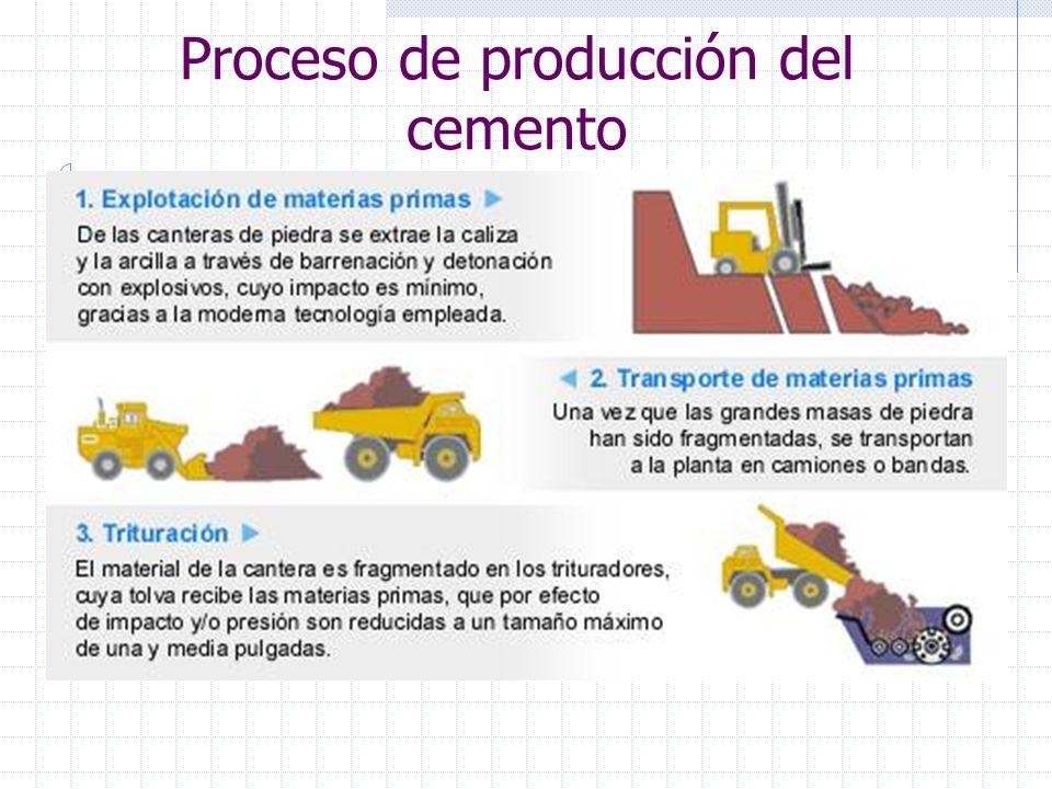 Proceso de producción del cemento
