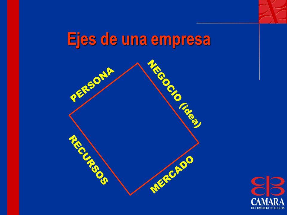 Ejes de una empresa PERSONA NEGOCIO (idea) RECURSOS MERCADO