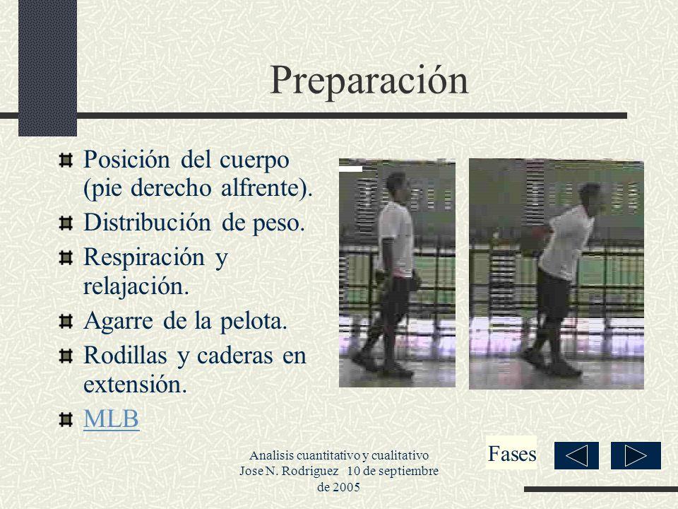 Preparación Posición del cuerpo (pie derecho alfrente).