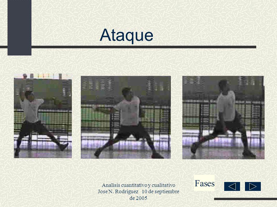 Ataque Fases. Analisis cuantitativo y cualitativo Jose N.