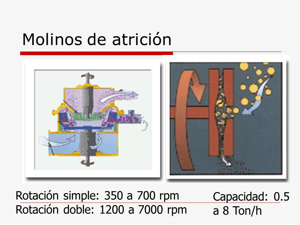 Molinos de atrición Rotación simple: 350 a 700 rpm Capacidad: 0.5