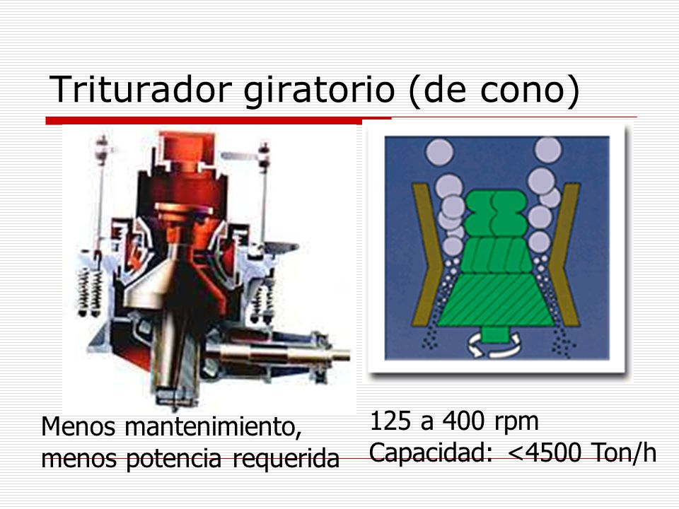 Triturador giratorio (de cono)