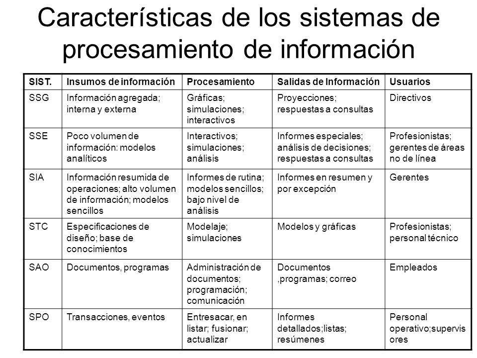 Características de los sistemas de procesamiento de información