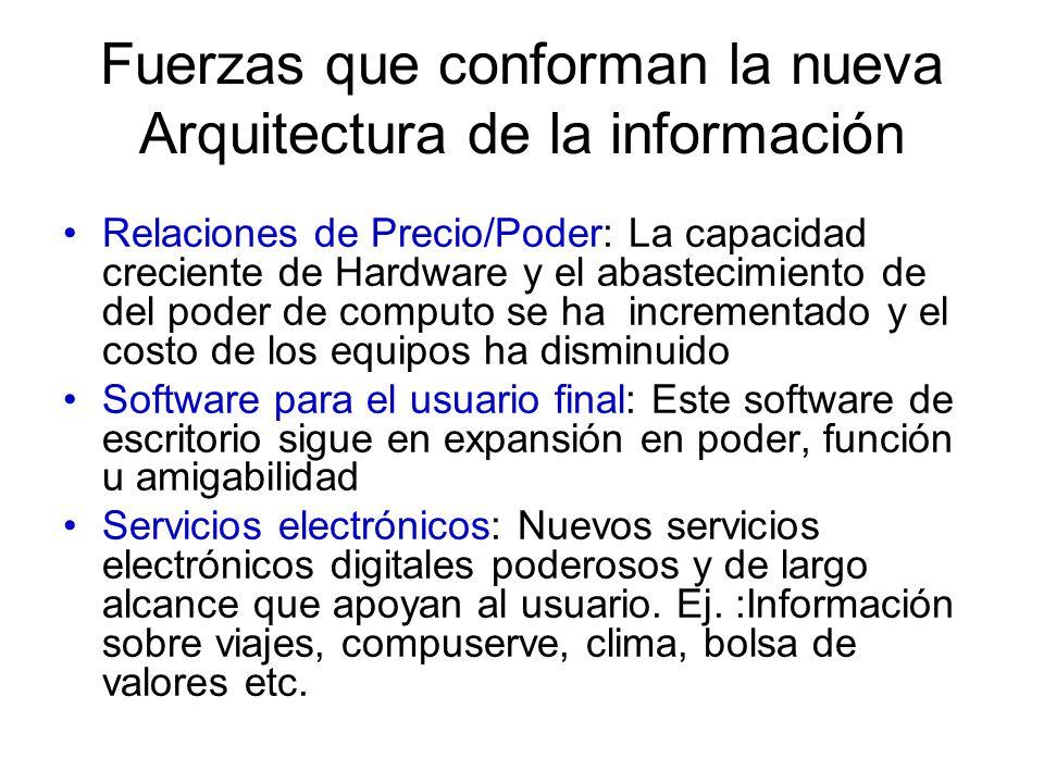 Fuerzas que conforman la nueva Arquitectura de la información