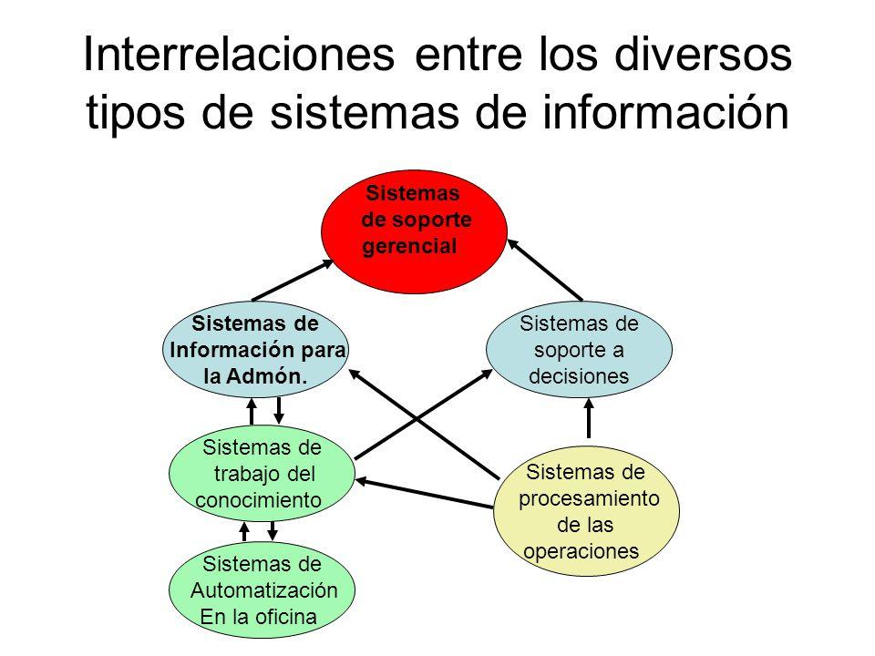Interrelaciones entre los diversos tipos de sistemas de información