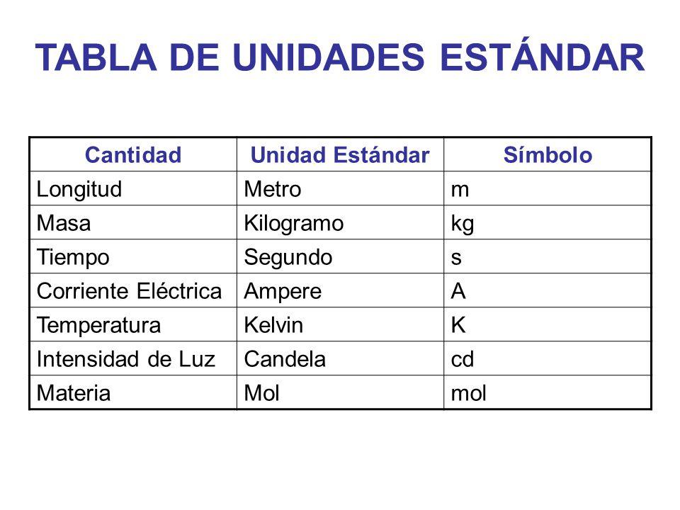 TABLA DE UNIDADES ESTÁNDAR