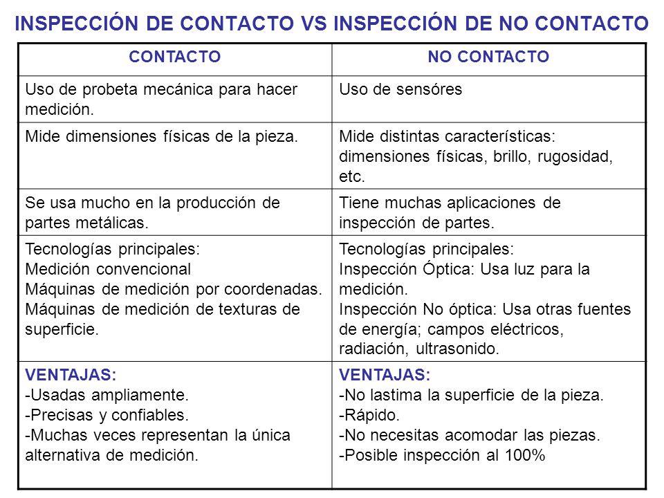 INSPECCIÓN DE CONTACTO VS INSPECCIÓN DE NO CONTACTO