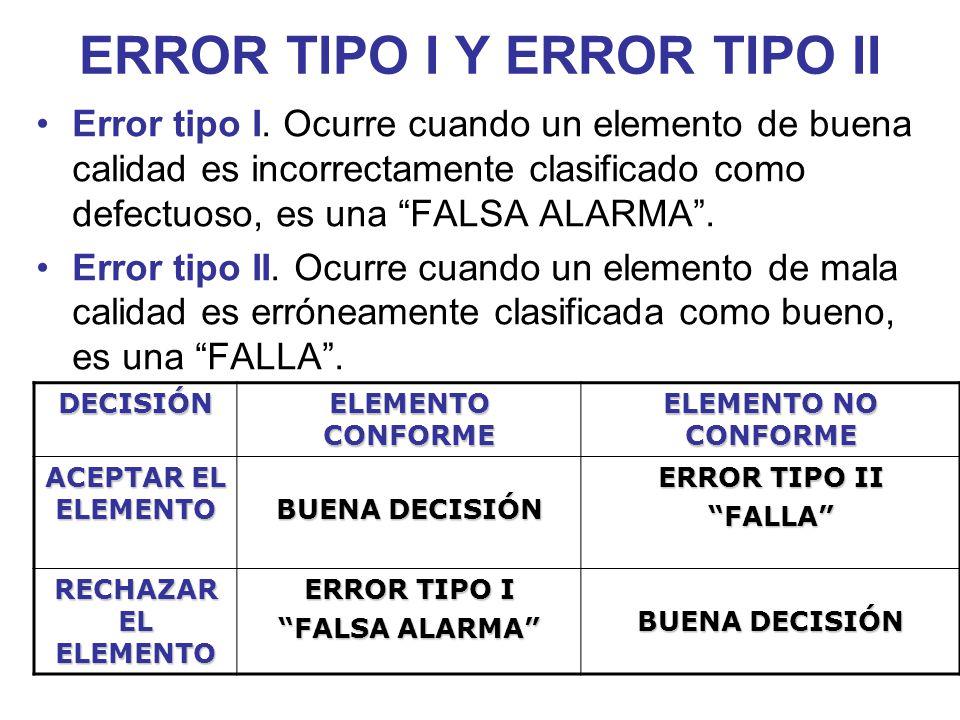 ERROR TIPO I Y ERROR TIPO II