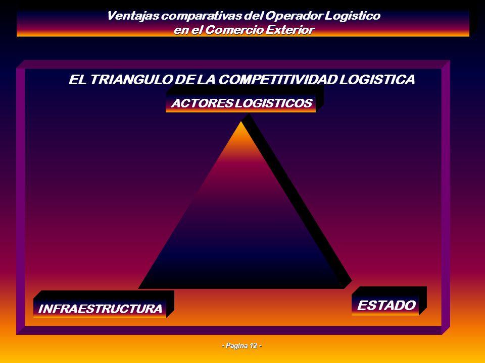 EL TRIANGULO DE LA COMPETITIVIDAD LOGISTICA ESTADO