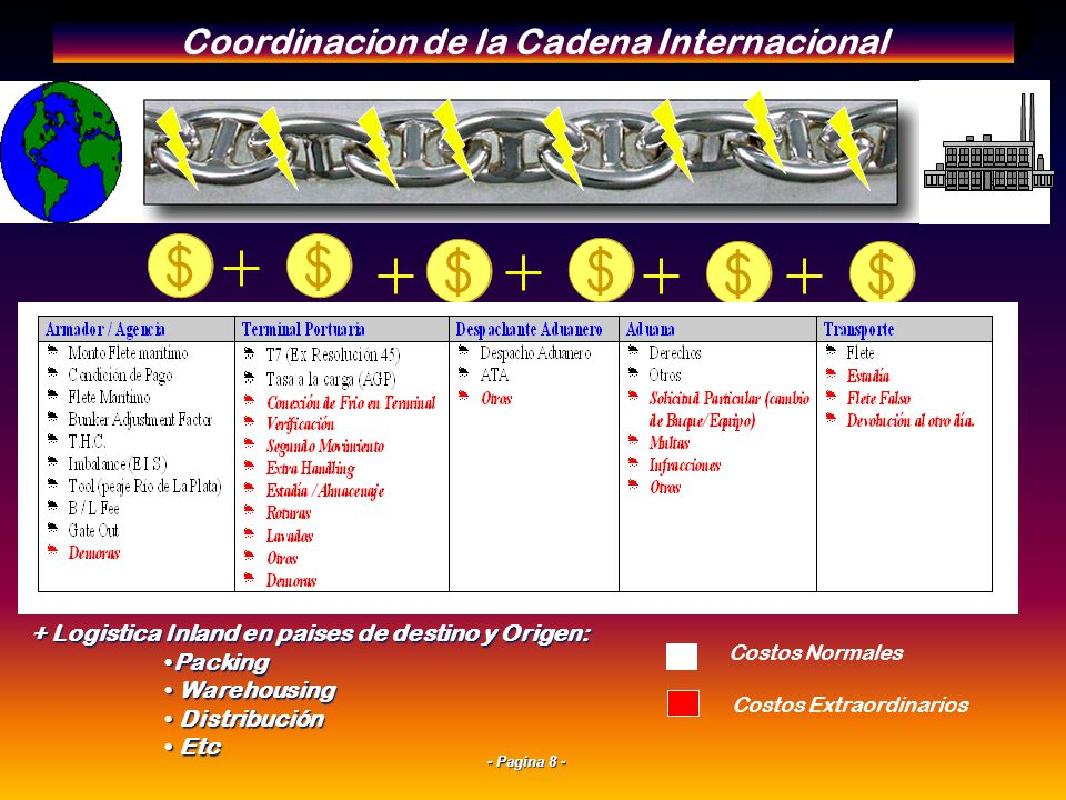 Coordinacion de la Cadena Internacional