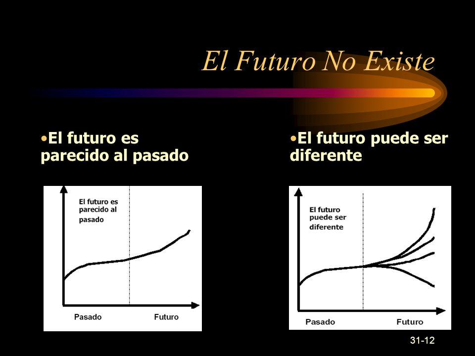 El Futuro No Existe El futuro es parecido al pasado