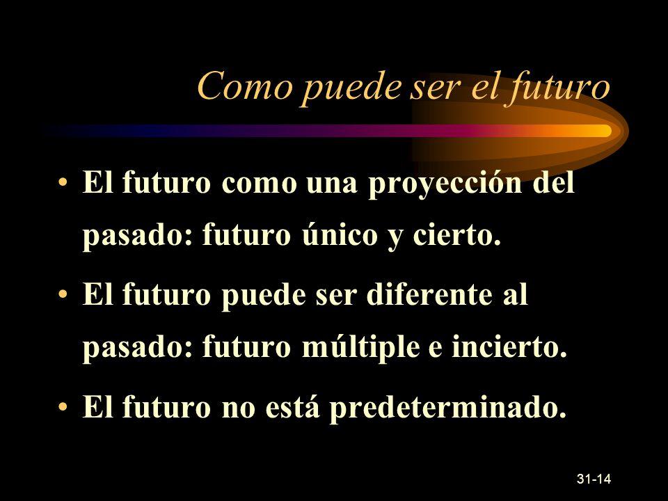 Como puede ser el futuro