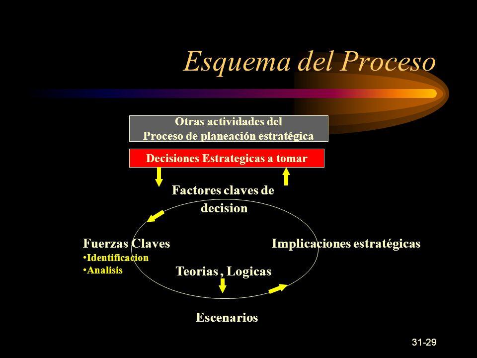 Proceso de planeación estratégica Decisiones Estrategicas a tomar