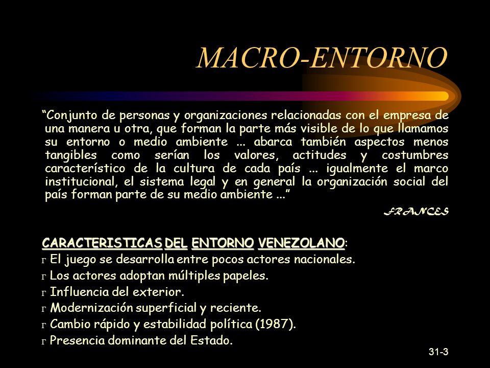 MACRO-ENTORNO