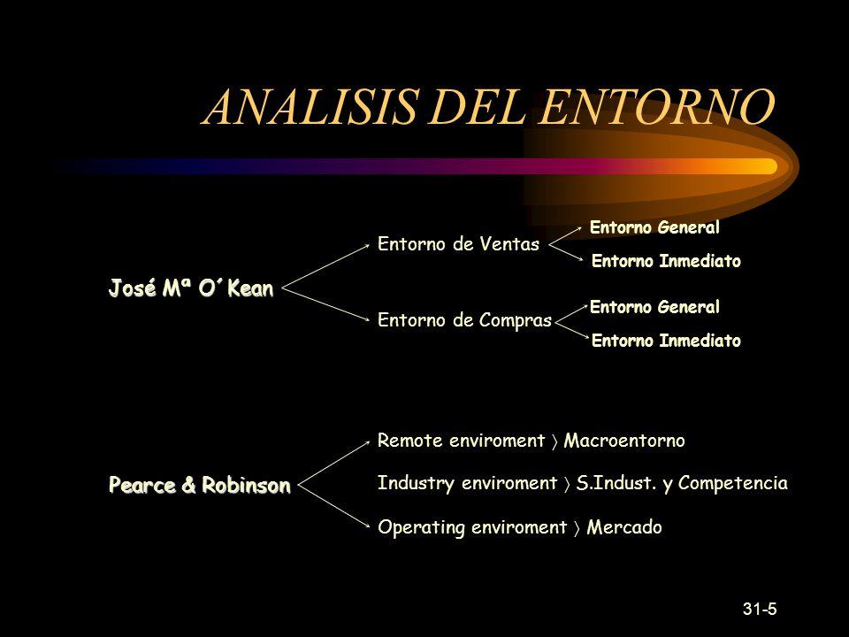 ANALISIS DEL ENTORNO José Mª O´Kean Pearce & Robinson